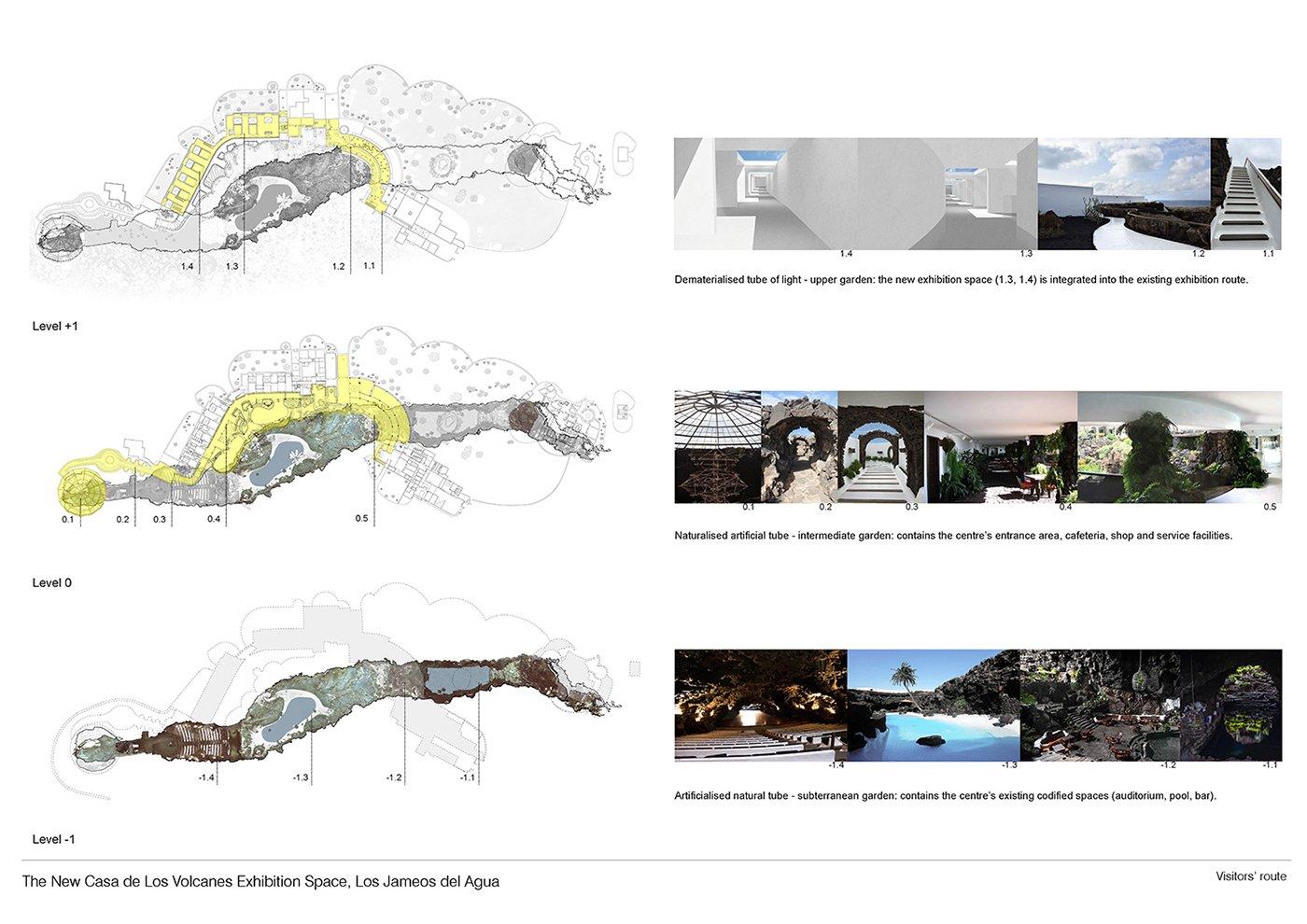 Visitors' route GPY Arquitectos}