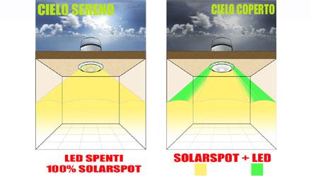 Ledsolarspot® di Solarspot
