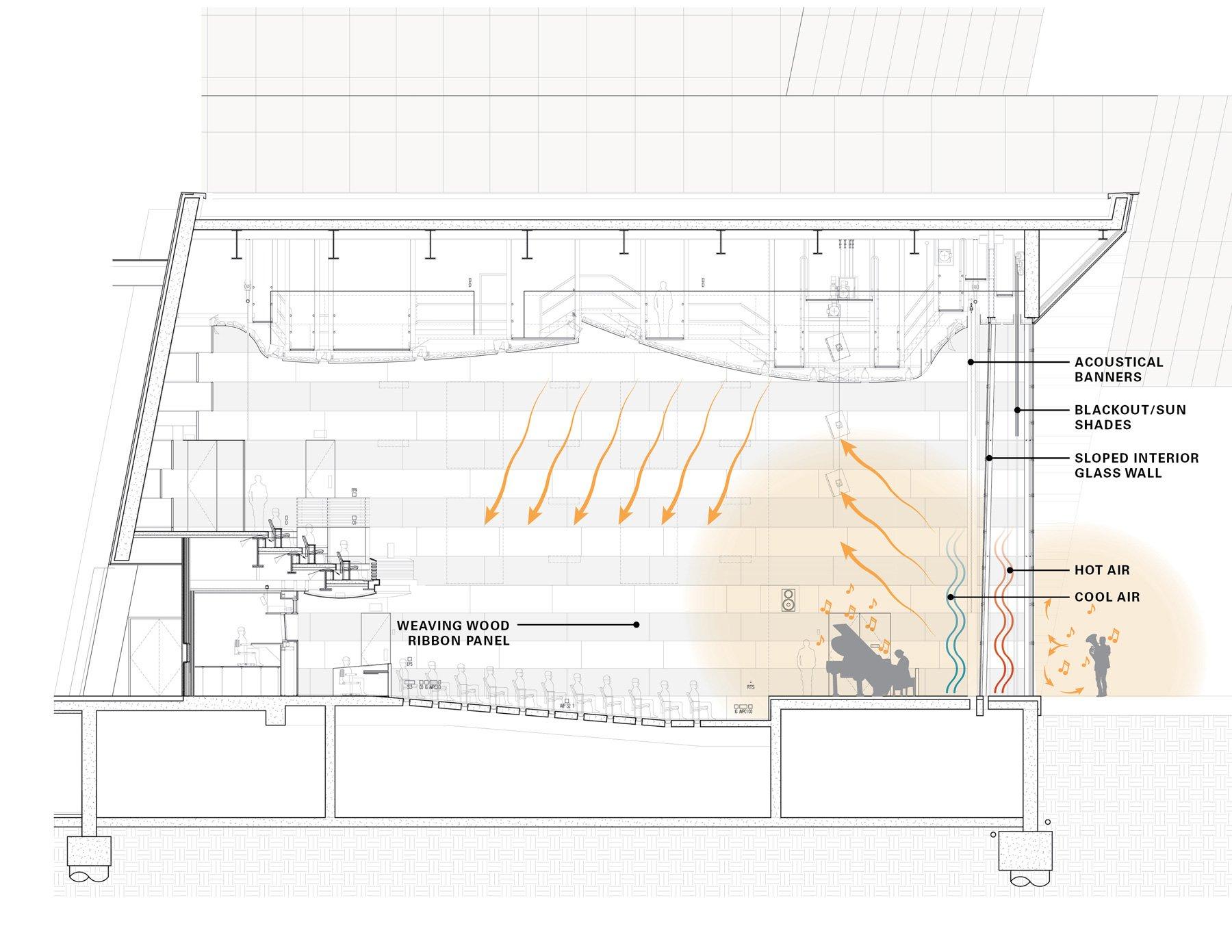 Diagramma Acustico © Goettsch Partners