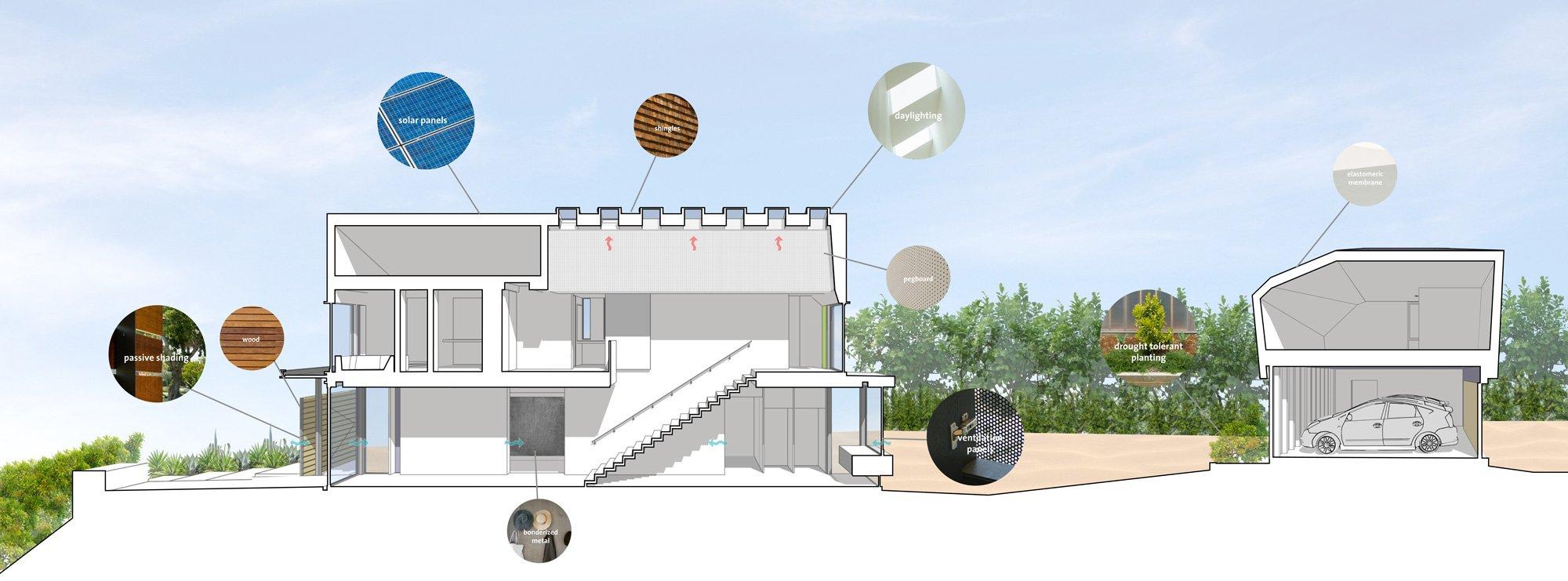 Concept © Koning Eizenberg Architecture