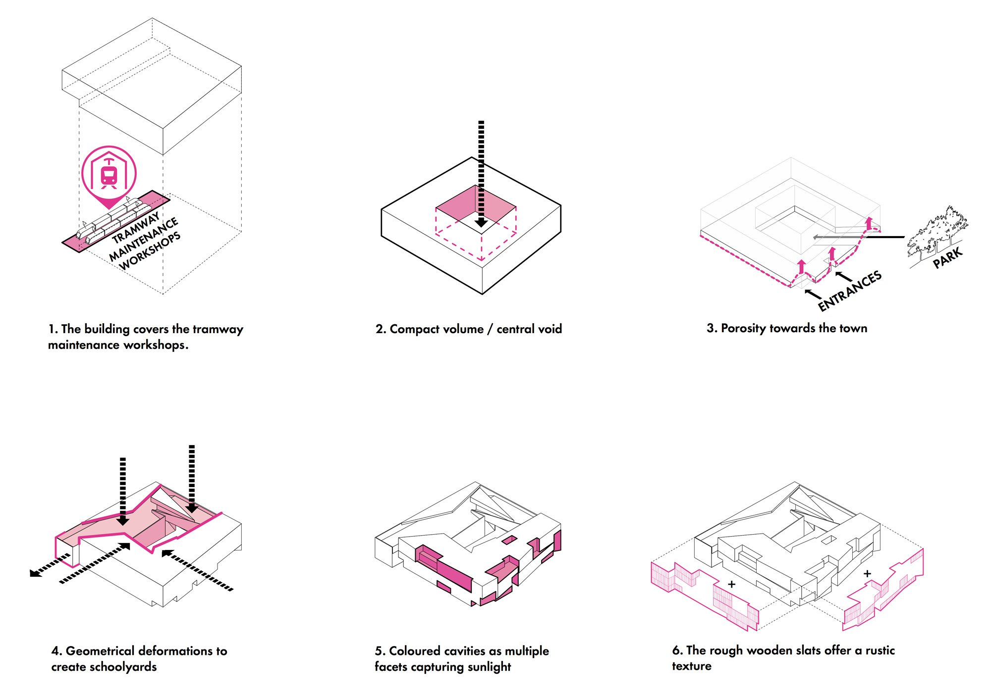 Diagramma delle origini © Dominique Coulon & associés