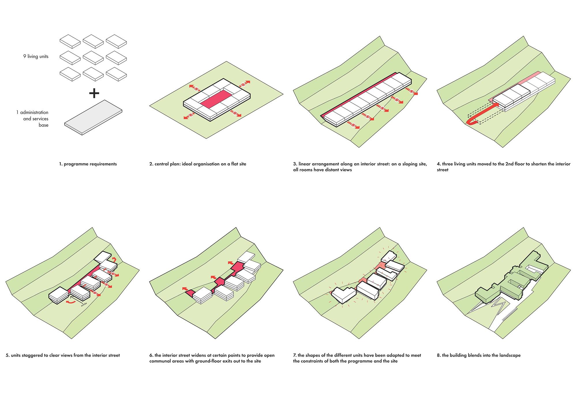 Diagramma © Dominique Coulon & Associés