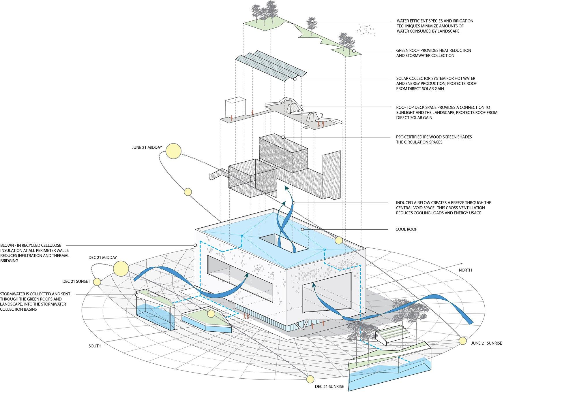 Diagramma della sostenibilità © Brooks+Scarpa