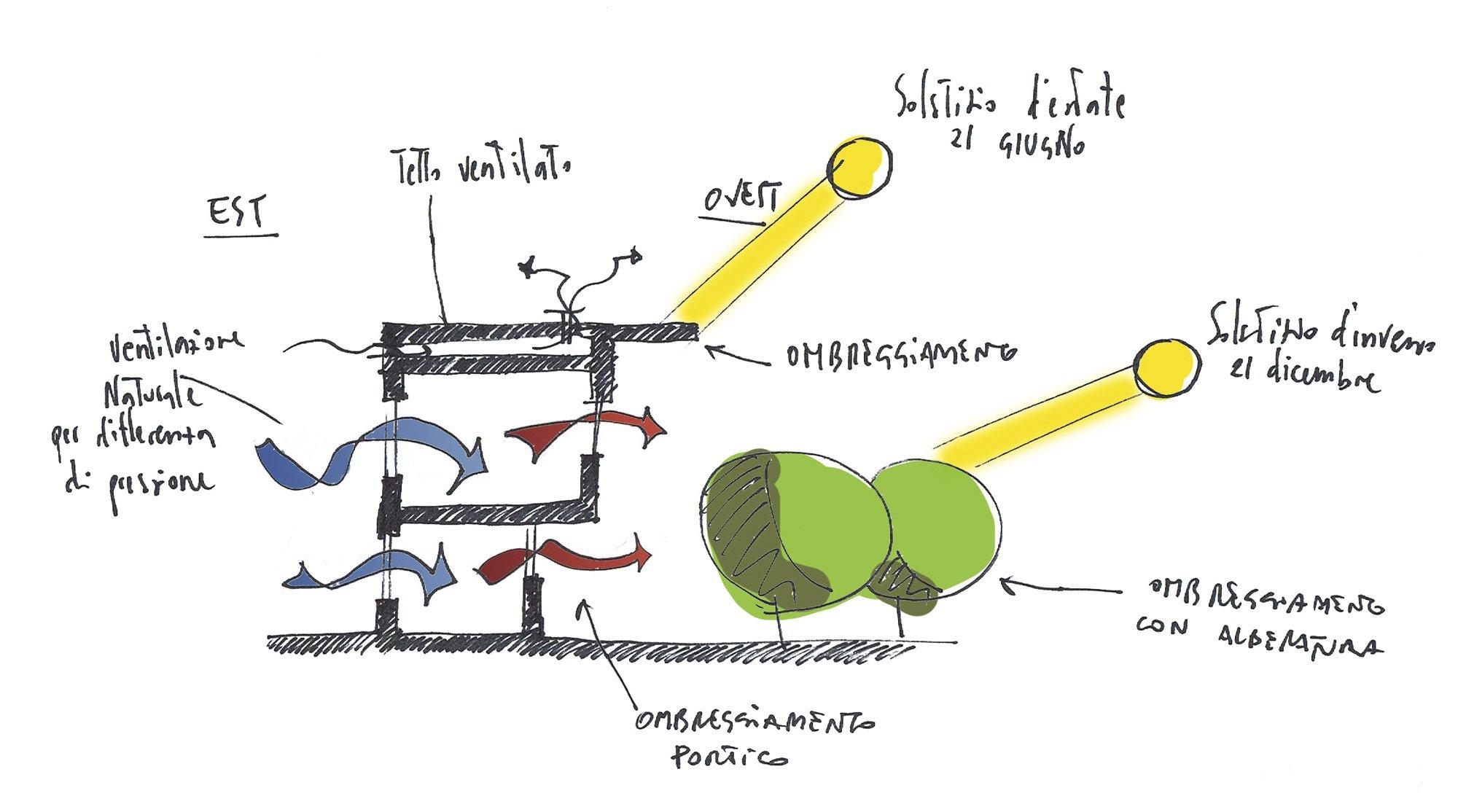 Concept © Icaro Progetti