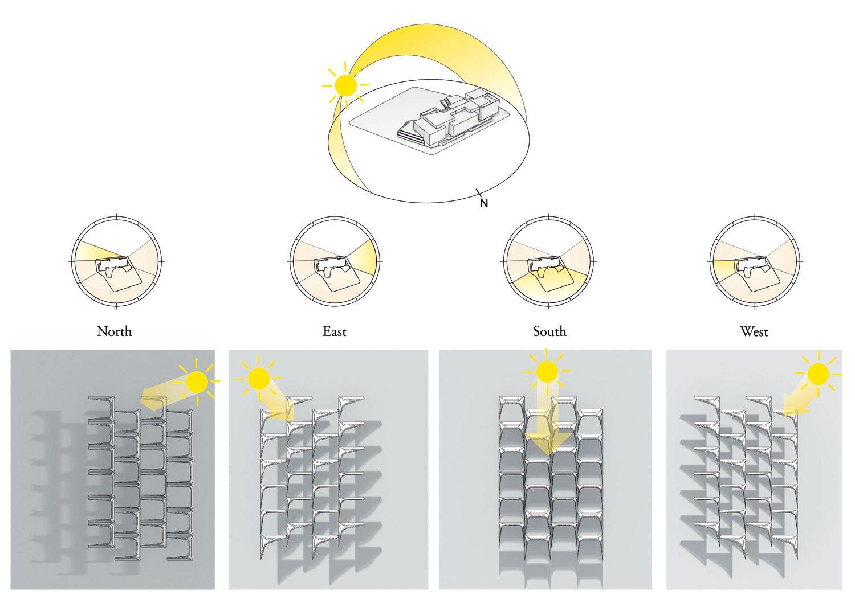 Schemi di irraggiamento delle facciate in relazione alle diverse tipologie dei sistemi frangisole