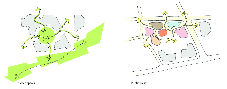 Schizzo di studio della distribuzione  e dei flussi rispetto alle aree di uso comune