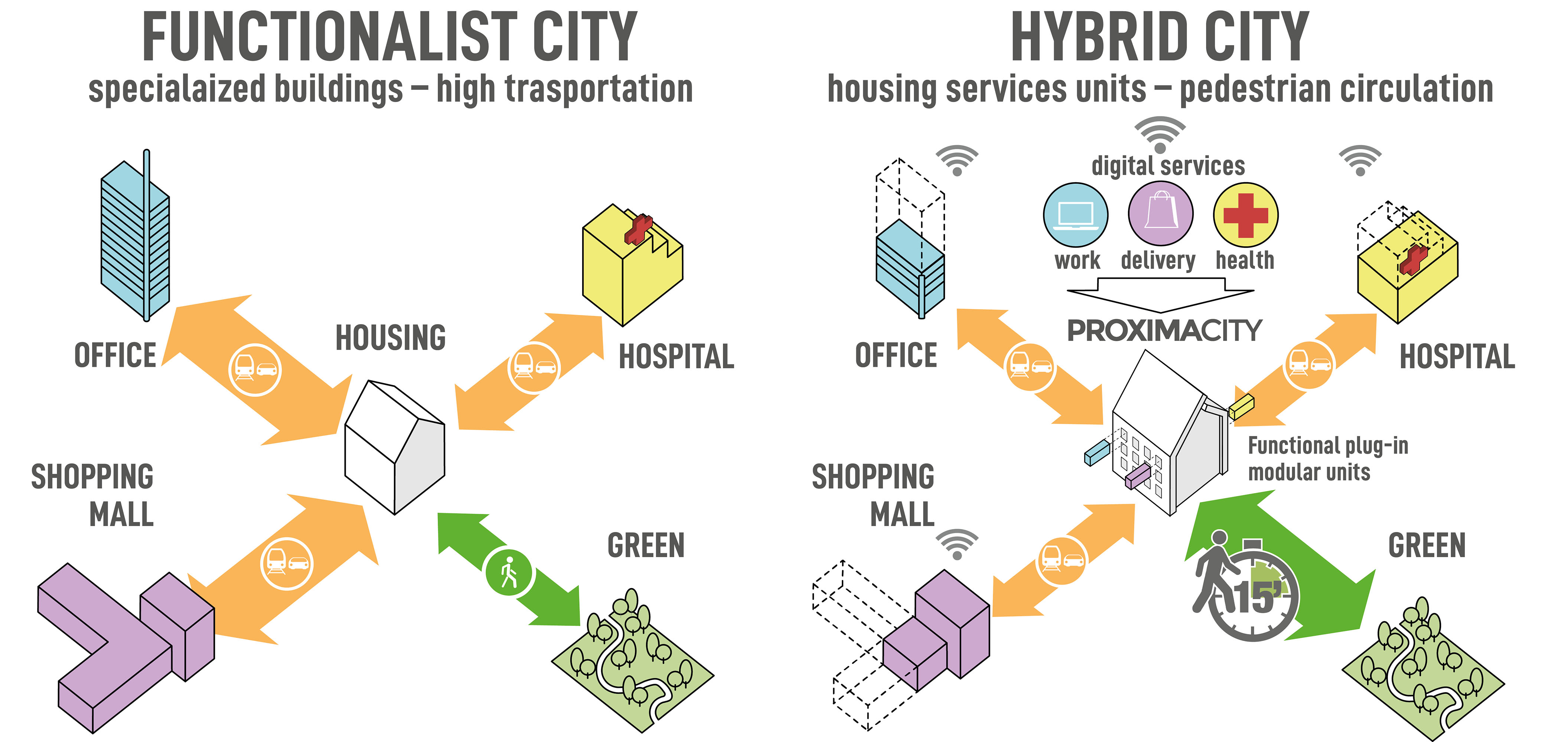 Proxima City Crescenzago